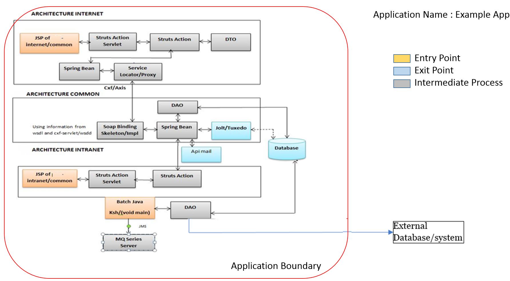 architecture context diagram field best practices cast. Black Bedroom Furniture Sets. Home Design Ideas
