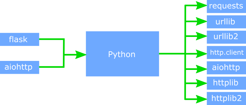 Python 1 1 - CAST AIP Technologies - CAST Documentation