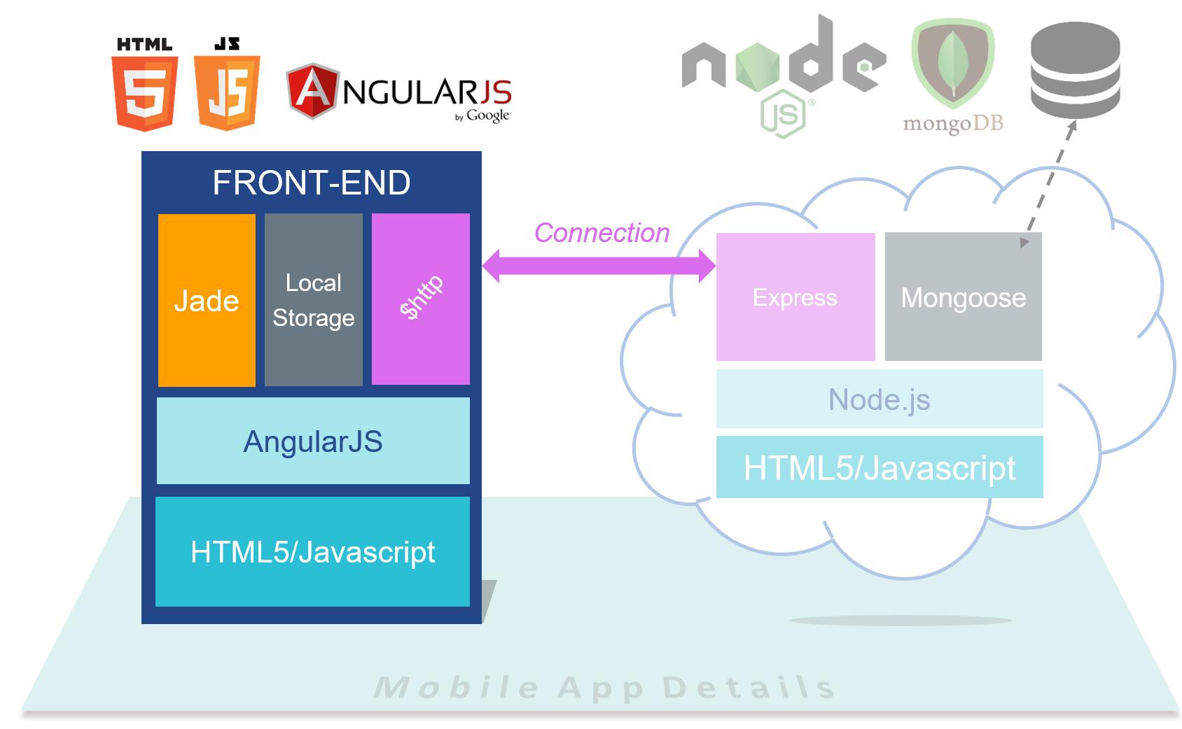 angularjs 2.0 download