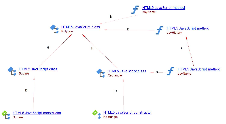 HTML5 and JavaScript - 1 6 - CAST AIP Technologies - CAST Documentation