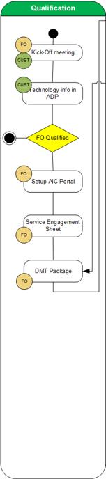 Standard Onboarding Process - DRAFT - Field Best Practices