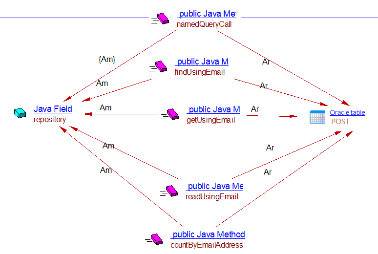 Spring Data - 1 0 - CAST AIP Technologies - CAST Documentation