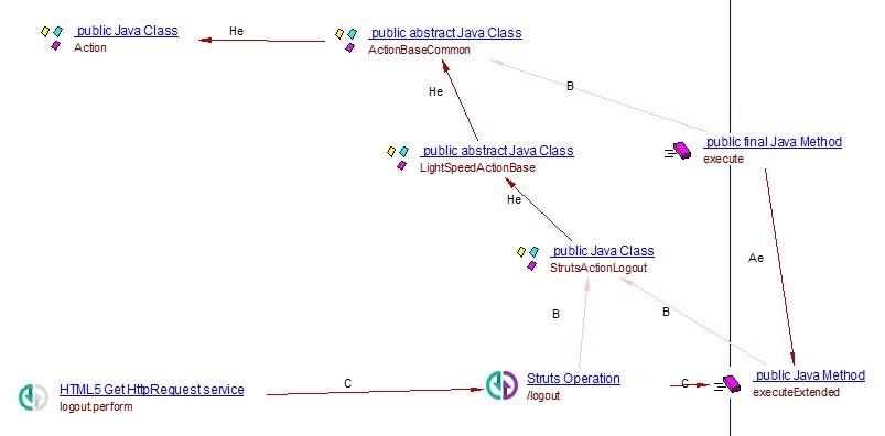 Apache Struts - 1 0 - CAST AIP Technologies - CAST Documentation