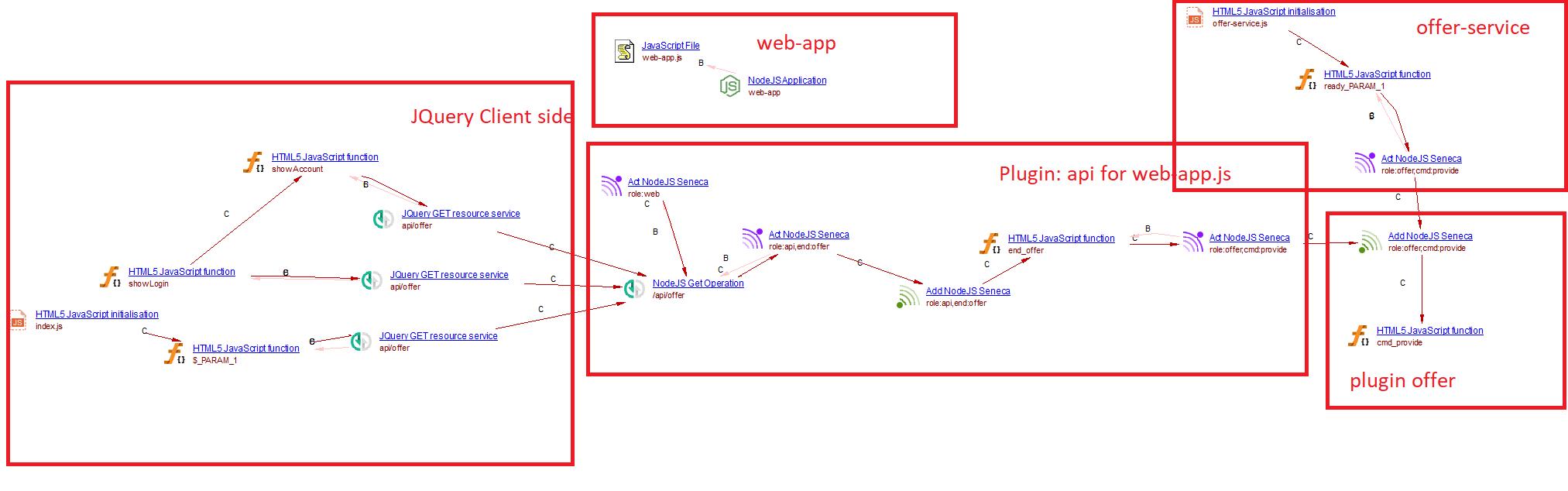 Node js - 2 1 - CAST AIP Technologies - CAST Documentation