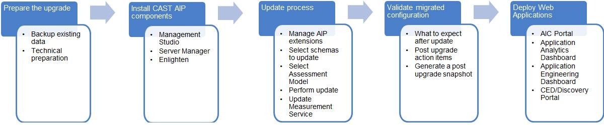 Upgrading to CAST AIP 8 2 x - CAST AIP 8 2 x Documentation